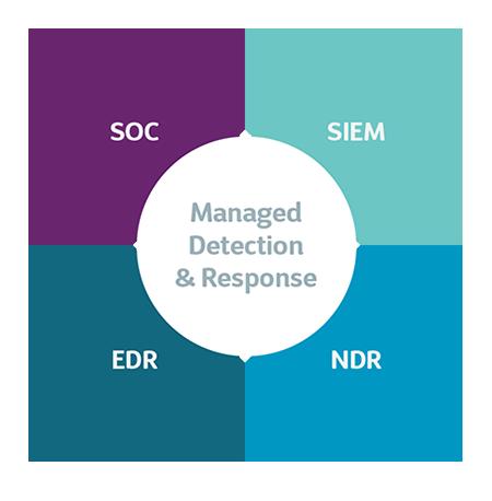 MDR Quadrants SOC EDR SIEM NDR
