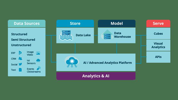 Cloud_Data_Platform_Reference_Architecture_1920x1080