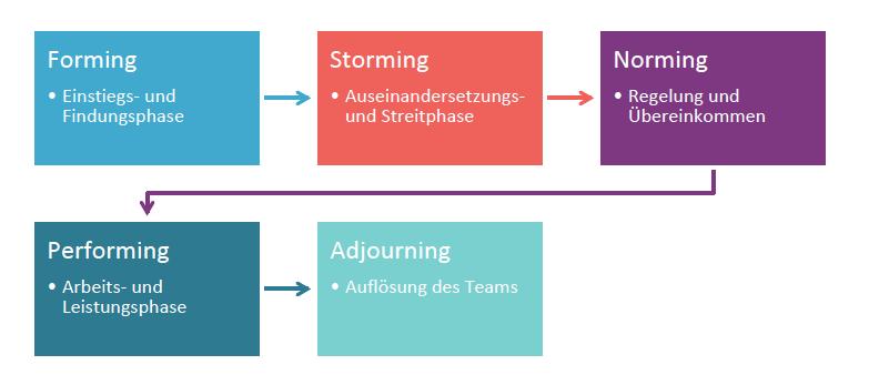 Darstellung Phasenmodell Teamentwicklung nach Tuckman