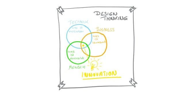 Design Thinking-1