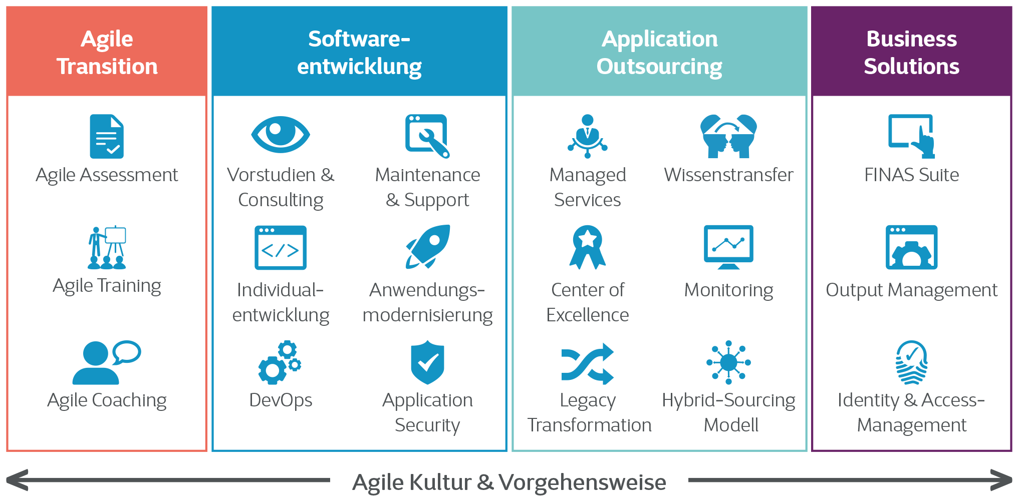 Agile-Software-Factory-Vorgehensweise-800px