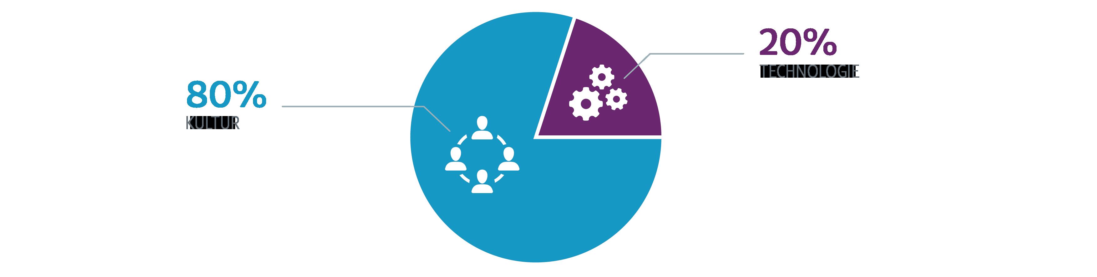 CollaborationPortals_Visual-DE