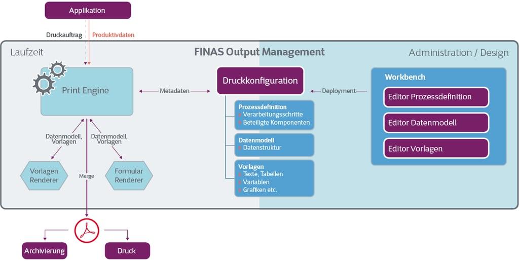 FINAS Output Management