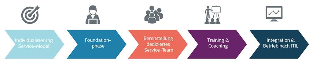 Servicedesk-Prozess
