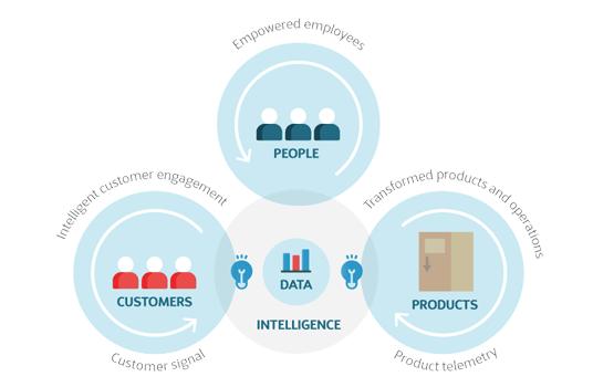 Digitale feedbackloops in de groothandel