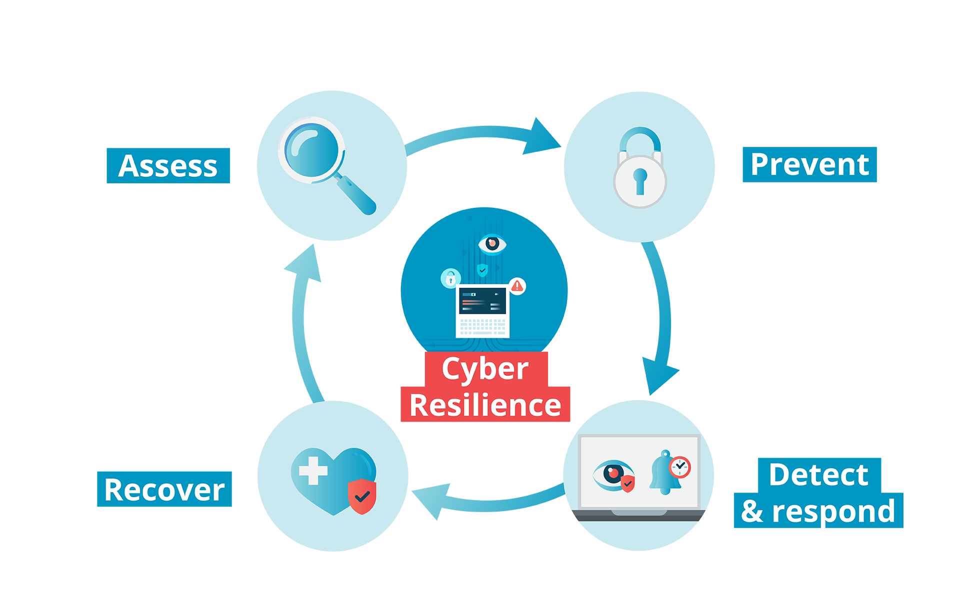 Cybersecurity requires a full-scale approach