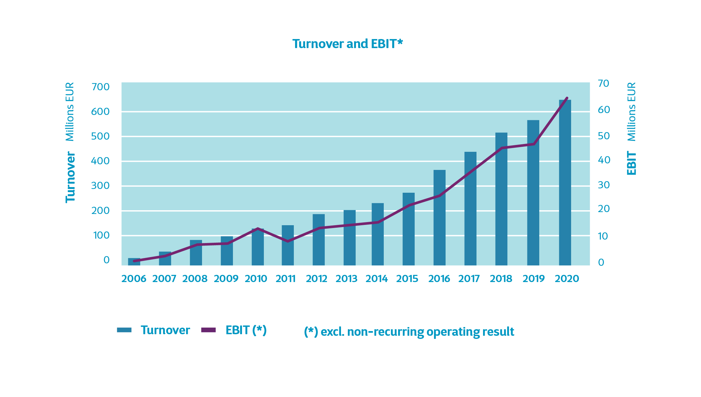Cegeka wächst erneut: 640 Millionen Euro Umsatz im Jahr 2020