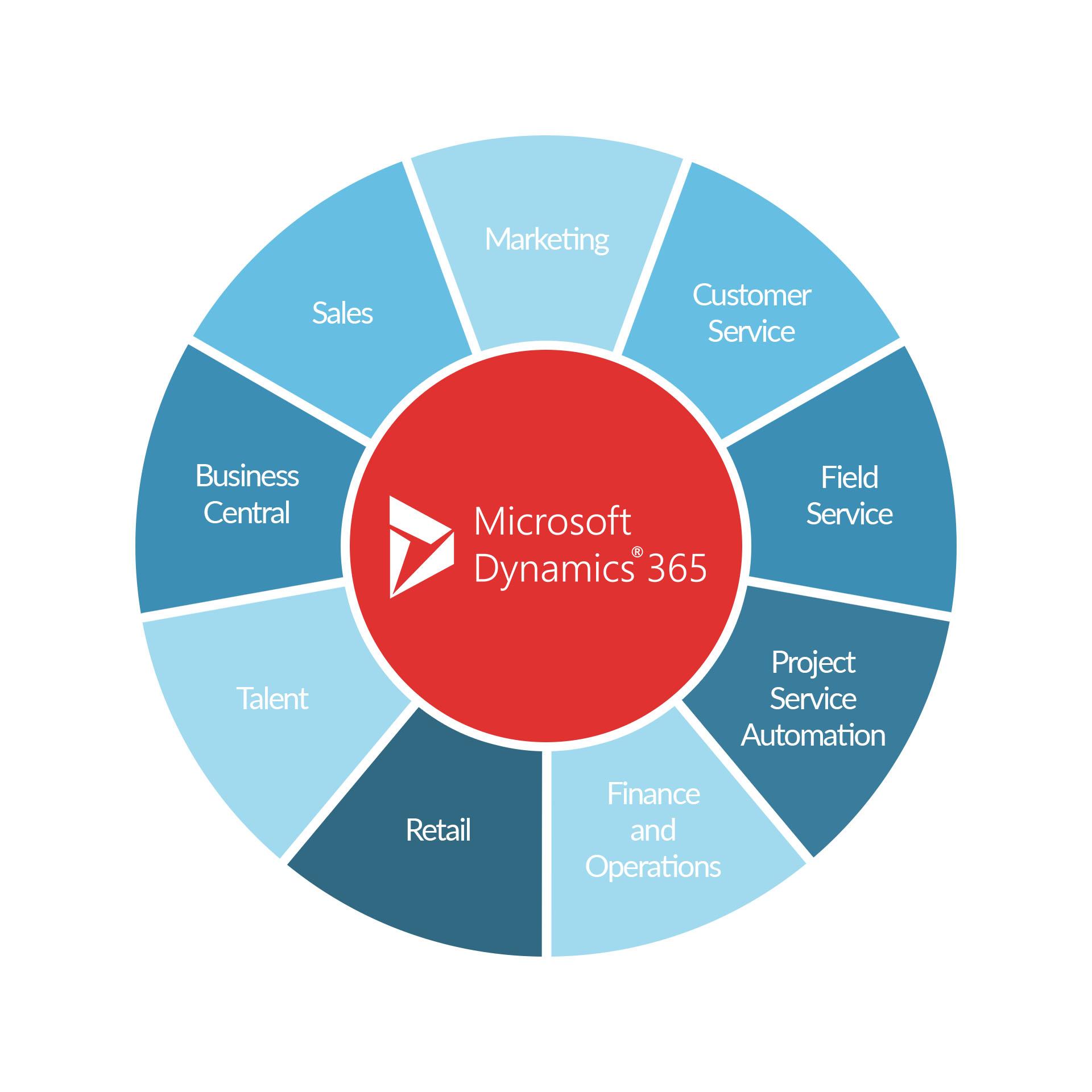 Microsoft launches Dynamics 365 April Release