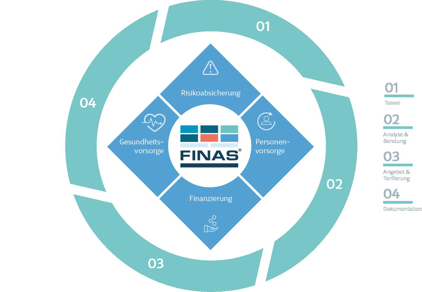 FINAS Prozess